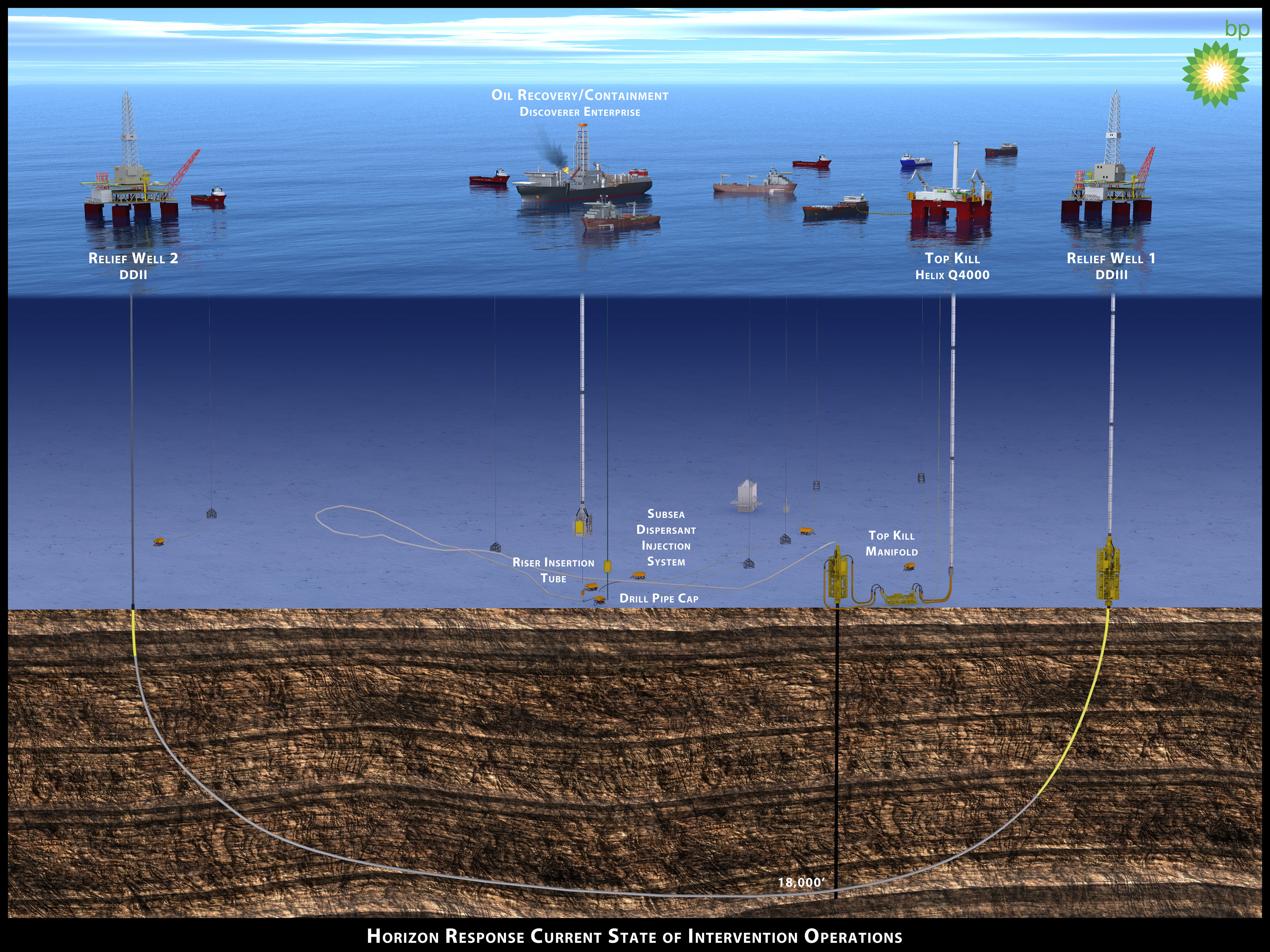 bp deep water horizontal explosion We've shown a very significant example of the effect that an organization's culture has on the way in which it views risk through the context of bp's macondo well project where the deepwater horizon rig suffered a blowout and subsequent explosion.